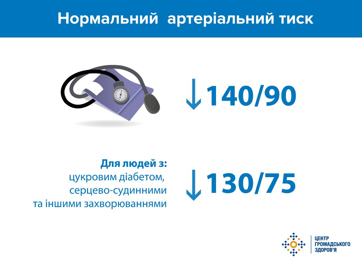 hipertenzija 140 60