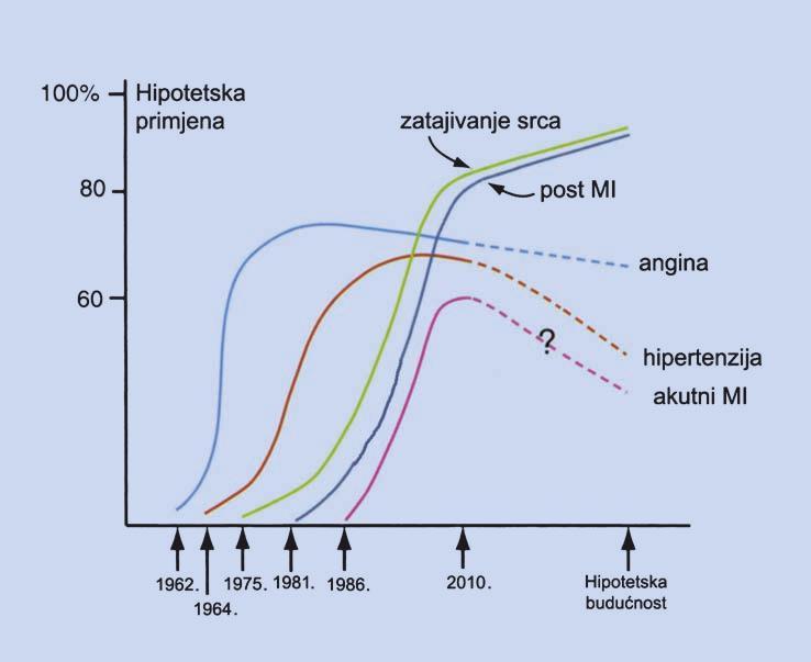 prolazan je hipertenzija)