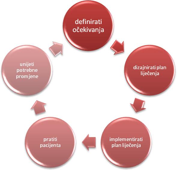Kako poboljšati uspješnost liječenja hipertenzije? - symposium-h2o.com