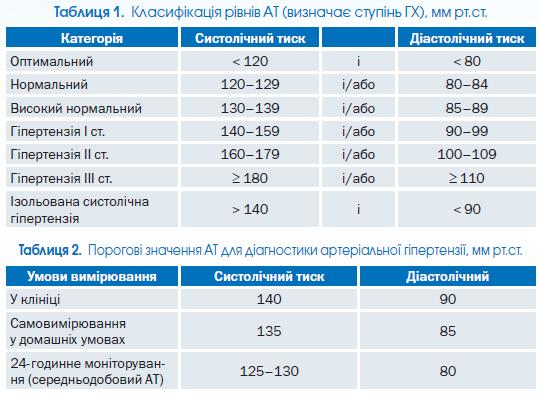 hipertenzija kreatinina)