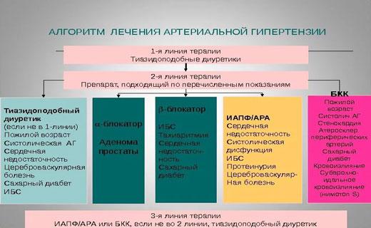 kombinacija terapija hipertenzije)