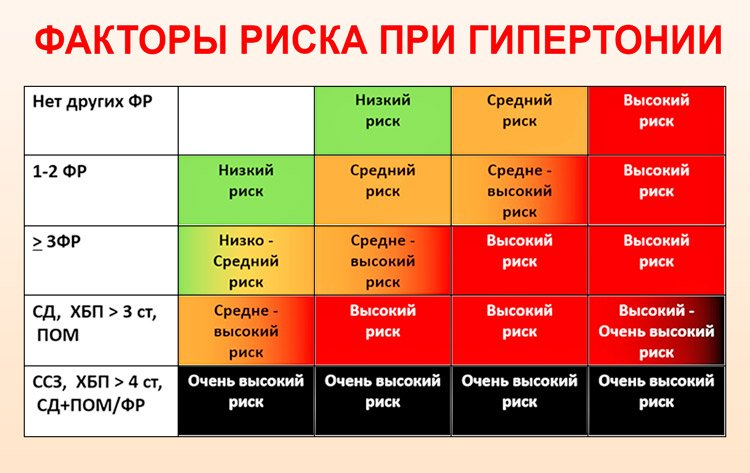 Stupanj 1 rizik hipertenzije 2