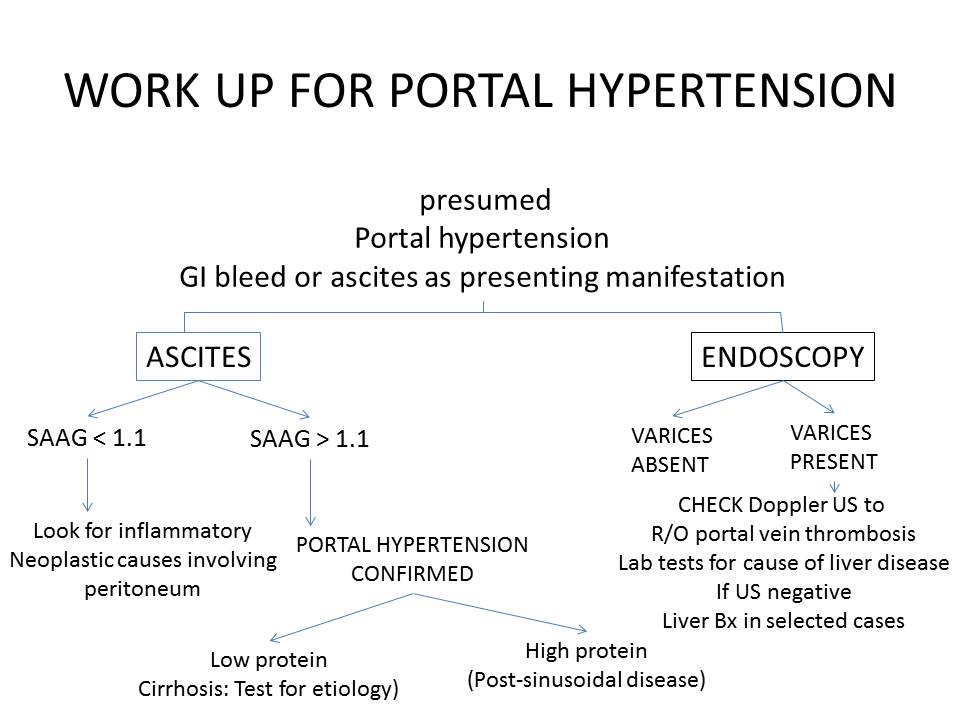 post u hipertenzije)
