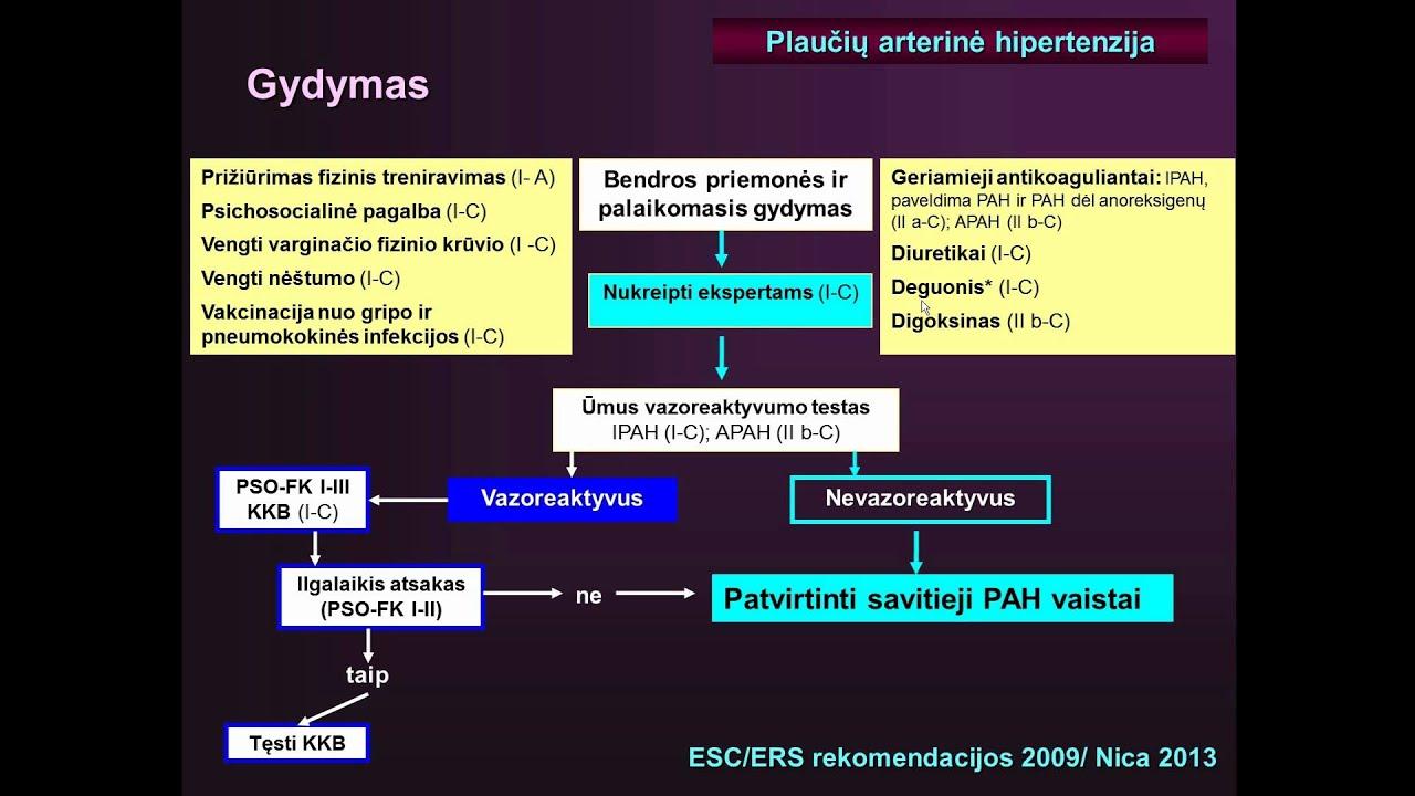 hipertenzija program