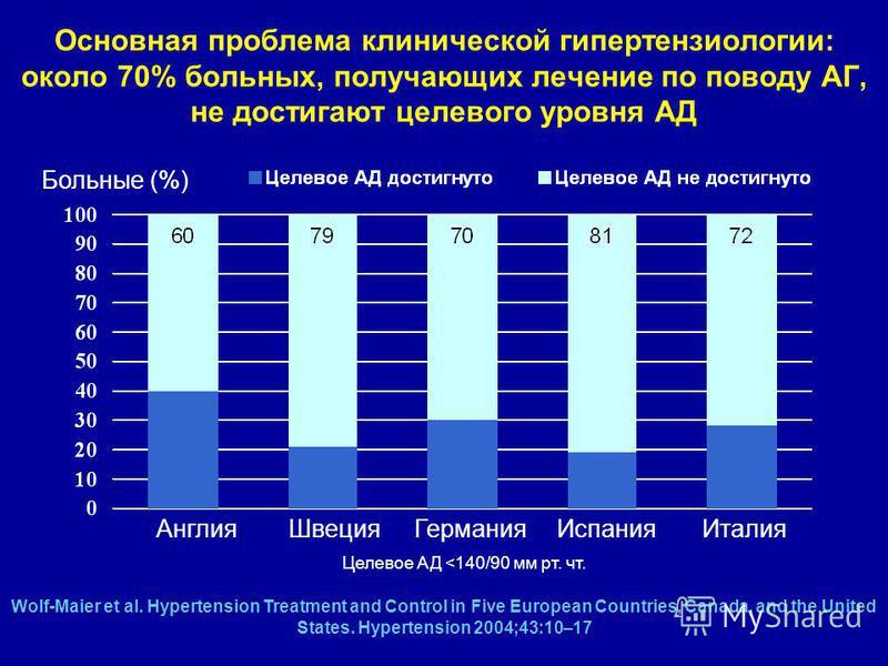 u kojoj zemlje bolje liječiti hipertenziju