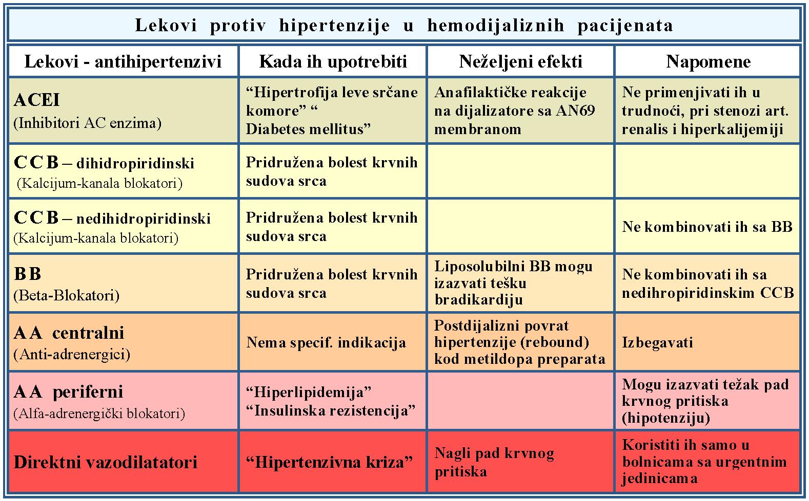 hipertenzija tablete sa slovom a)