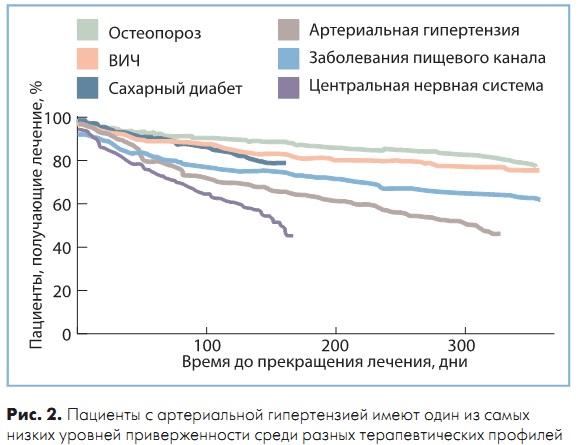 osteoporoza i hipertenzija