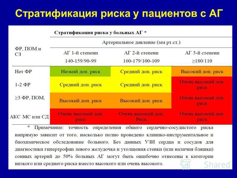 hipertenzija rizik 2 tretman 3