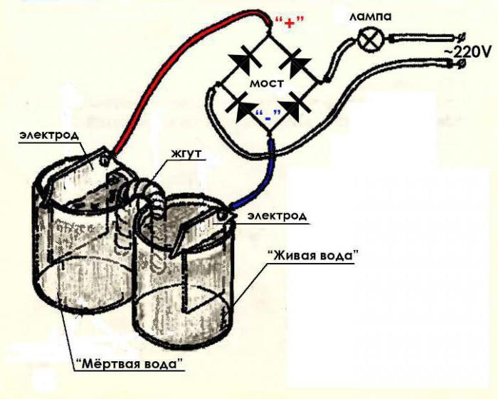 žive mrtvi vodu iz hipertenzije