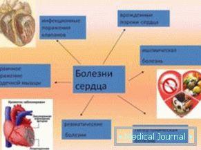 liječenje ishemične bolesti srca hipertenzija oboljenje angine pektoris