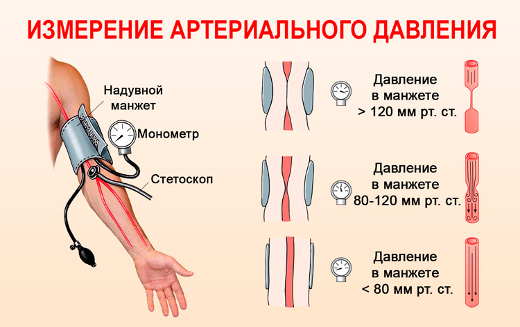 vazopresin hipertenzija)