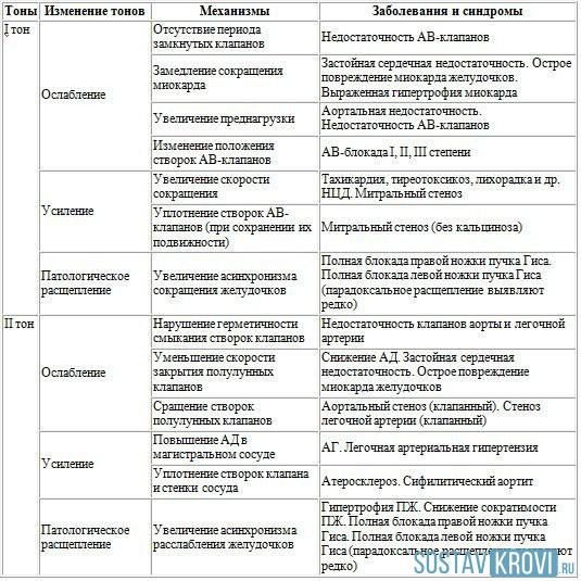 zvukovi prigušeni u hipertenziji)