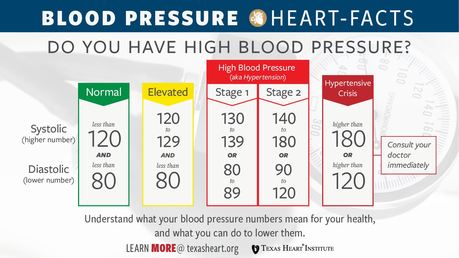 puls 40 s hipertenzijom