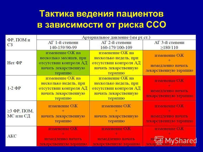 ateroskleroze, hipertenzije droge)