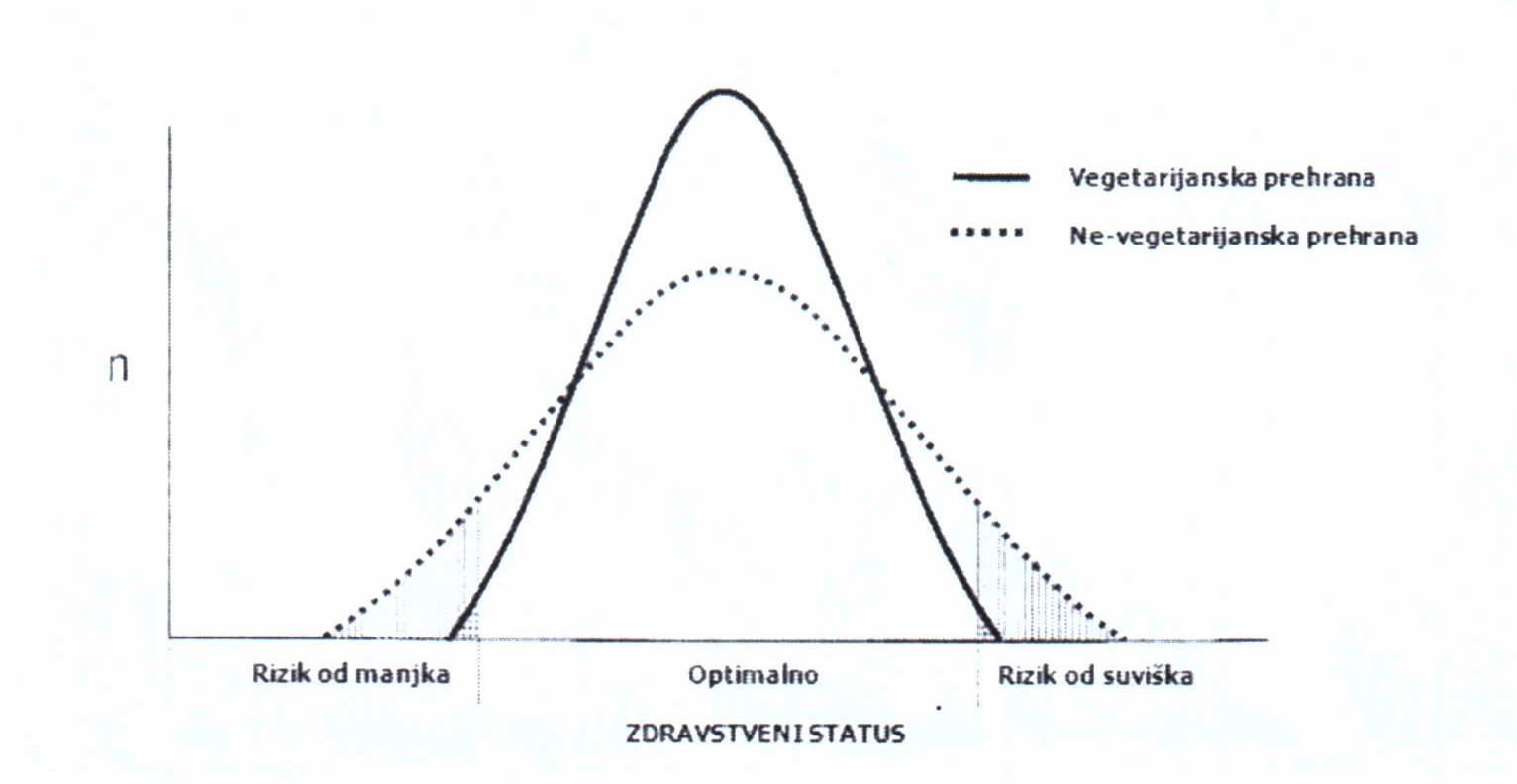 vegetarijanci nemaju hipertenziju