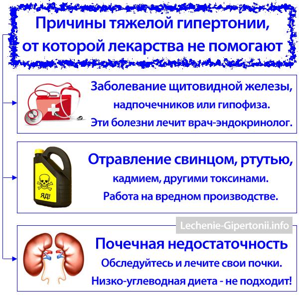 brzina lijeka iz hipertenzije