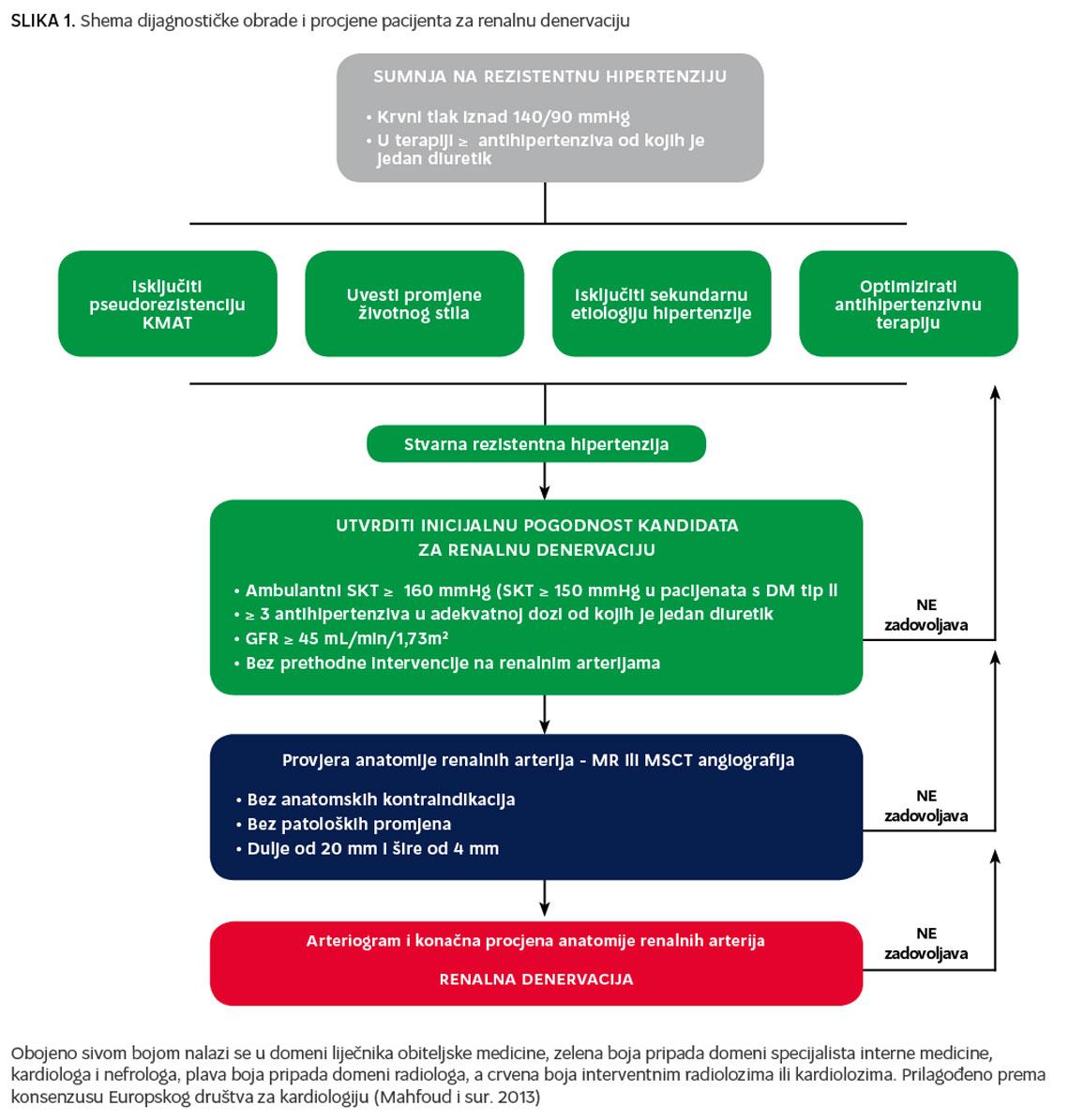 kmat parametri hipertenzije