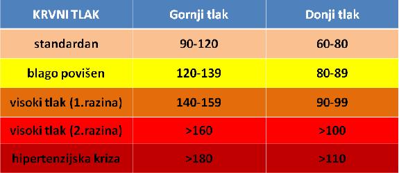 hipertenzije i miris)