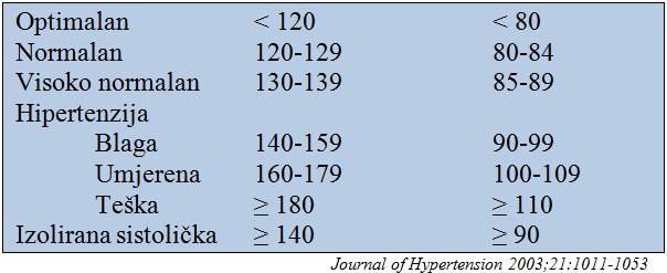 klasifikacija tablica hipertenzija