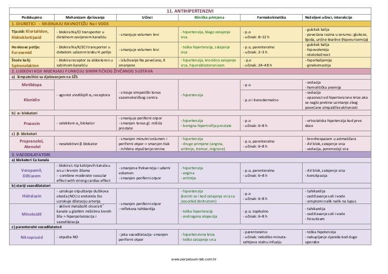 hipertenzija i gipertenziya- isto