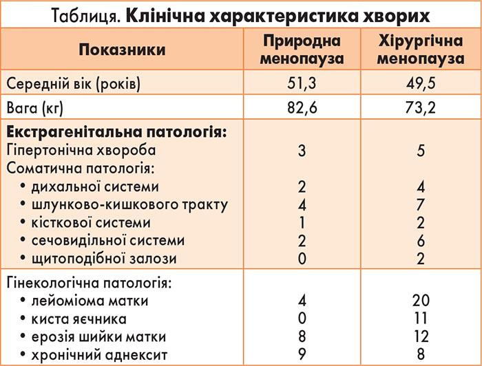 menopauza hipertenzija)