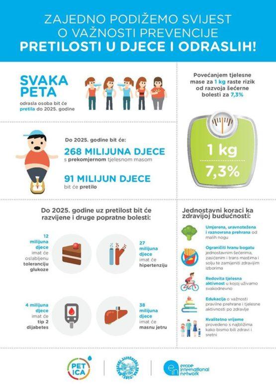 prehrana pretilost hipertenzije