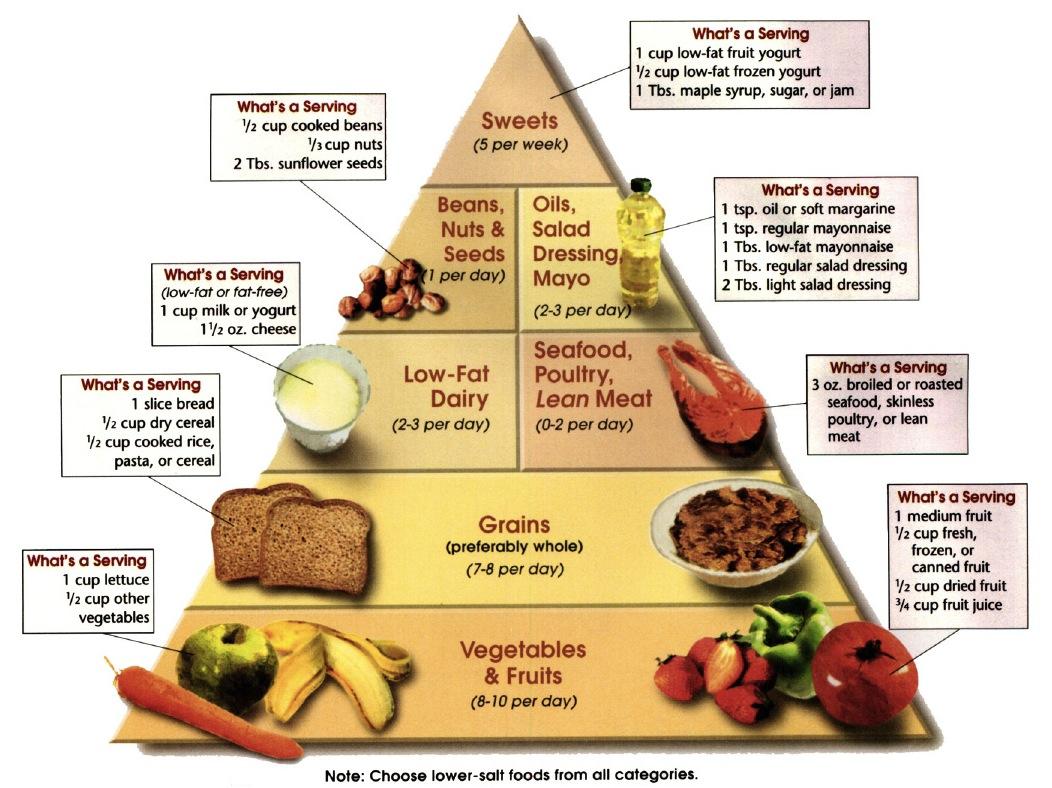 Što hrana može i ne može biti za hipertenziju