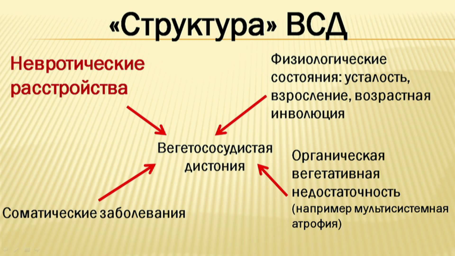 za liječenje hipertenzije wegetososudistaya)