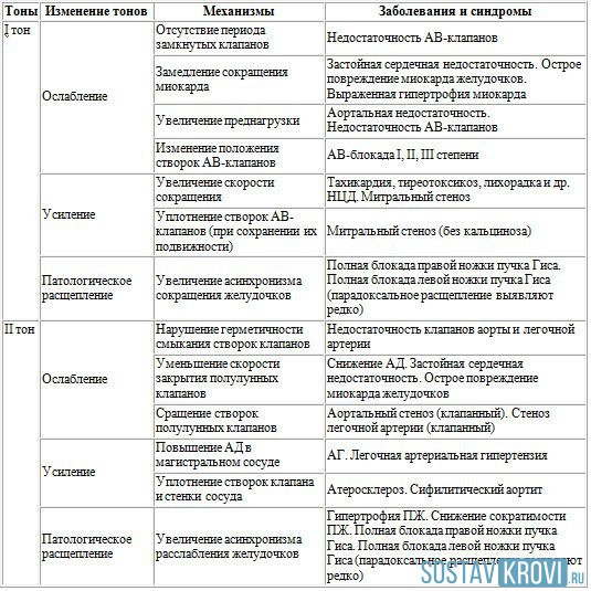 uzroci hipertenzije i simptomi