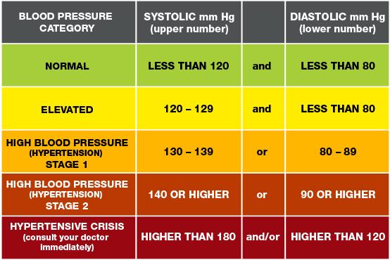 puls 40 s hipertenzijom)
