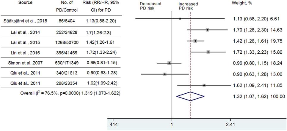 hipertenzije i parkinsonizma