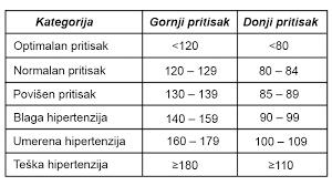 160 80 hipertenzija da li je moguće da posjetite hamam za hipertenziju