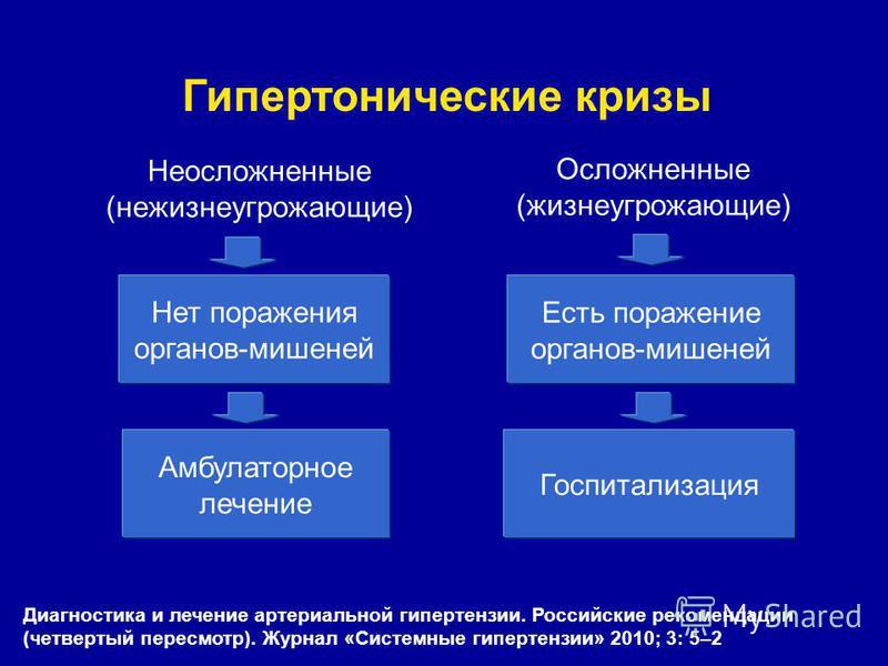 indikacije za hipertenziju hospitalizacije)