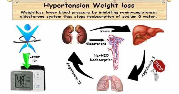 hipertenzija i alternativne medicine)