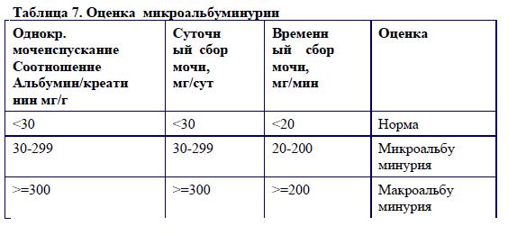 Analiza urina za albumin - norma i omjer - Nephrosis - February