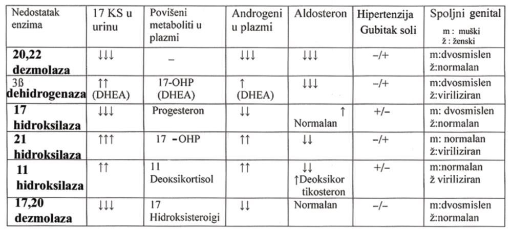 kongenitalna hipertenzija)
