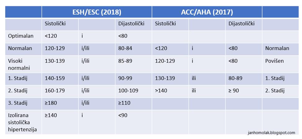 Što je novo u ESC smjernicama za liječenje arterijske hipertenzije?