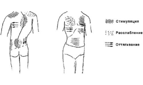mashkov masaža hipertenzija