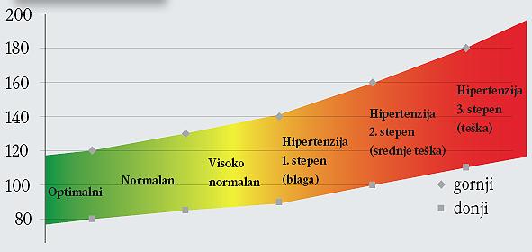 hipertenzija u žena)