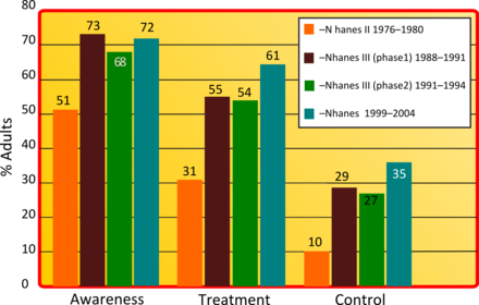 kako se postupa visok rizik krvnog tlaka razred 4)