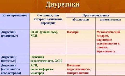 liječenje hipertenzije nebilet)